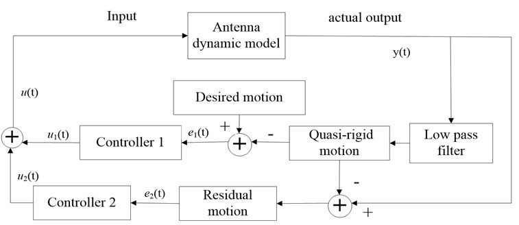 Antenna control system