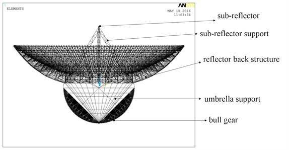 Finite element model of reflector