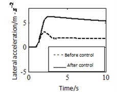 Angle step response in basic condition  (dry asphalt, steering angle is 150deg, the speed is 80km/h, no-load)