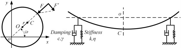 Dynamic analysis for a rotor