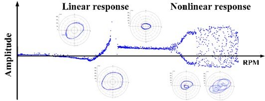 Schematic of linear response and nonlinear response