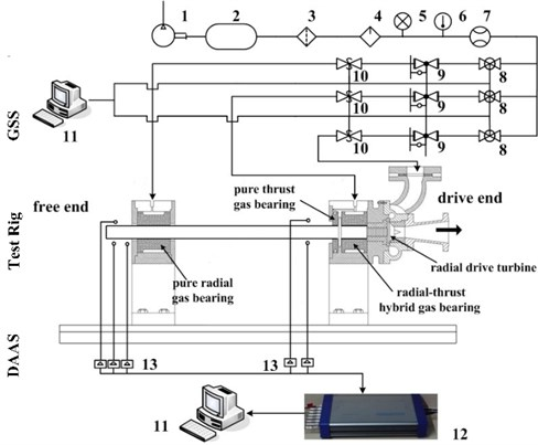 Layout of the rotor system test rig and gas supply system: 1) air compressor, 2) gas tank,  3) filter, 4) dryer, 5) pressure gauge, 6) thermometer, 7) flowmeter, 8) pressure stabilizing valve,  9) electro-pneumatic air regulator, 10) safety shut-off valve, 11) computer,  12) data acquisition instrument, 13) eddy current sensor