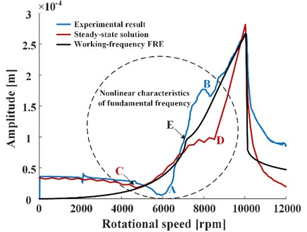Comparison of frequency-response curves