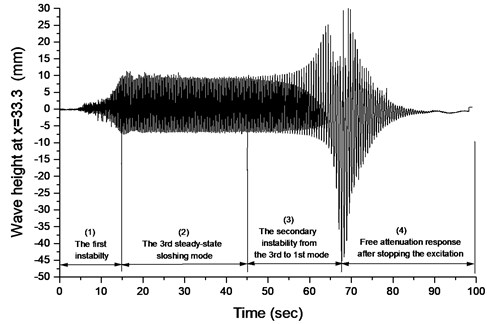 The first and second instabilities of wave height