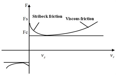 Stribeck effect of LuGre tire friction force