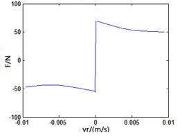 Friction characteristic curve upon different frequencies