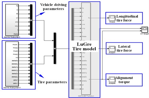 Construction of LuGre dynamical tire model