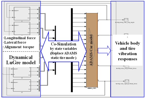 Co-simulation between vehicle and dynamical tire model