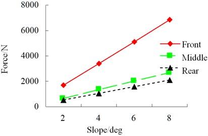 RMS of wheel horizontal force