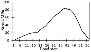 Stress history of No. 2 strain gauge under vehicle load spectrums