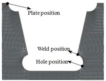 Positions with easy fatigue cracking