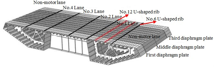 Finite element calculation model for steel box girder section