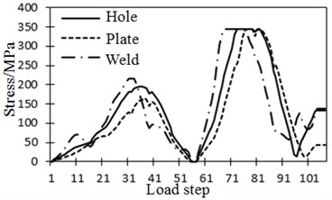Stress history of steel-structure bridge under vehicle loads