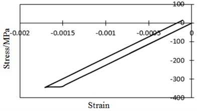 Stress and strain relations at concerned point under C2 vehicle effects