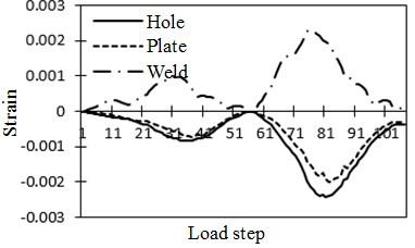 Strain history of steel-structure bridge under vehicle loads