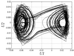 Poincare maps and phase diagrams with different frequencies