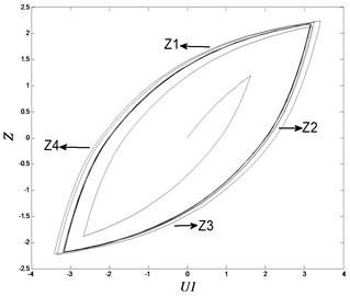 Curves of hysteresis loops