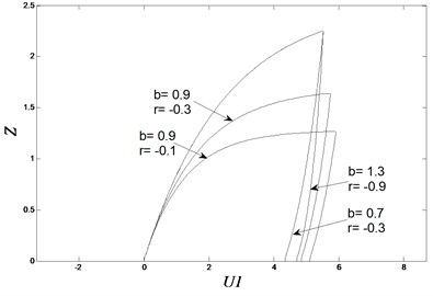 Hysteresis loops with different loop parameters