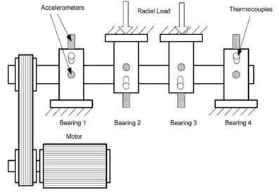 Bearing test rig and sensor placement illustration