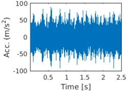 a) Time waveform of the signal and b) its envelope spectrum