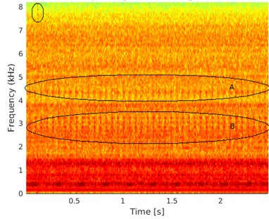 a) Spectrogram of the signal and b) normalized FLOC map