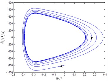 Rotational velocity and displacement of leading shoe  in time and frequency domains and phase diagram