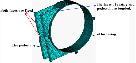 Finite element mesh chart of casing and pedestal