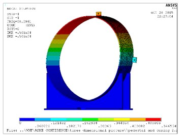 Natural frequency and mode shapes for casing and pedestal