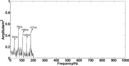 Envelope analysis of casing signal under rubbing