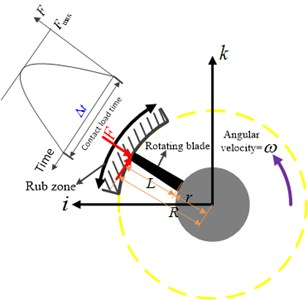 Schematic view of the rub zone on the casing
