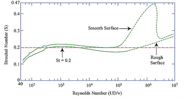 Strouhal number and Reynolds number for circular cylinders