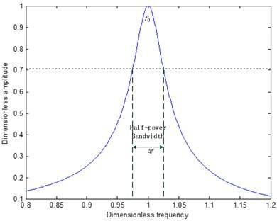 Half-power bandwidth method