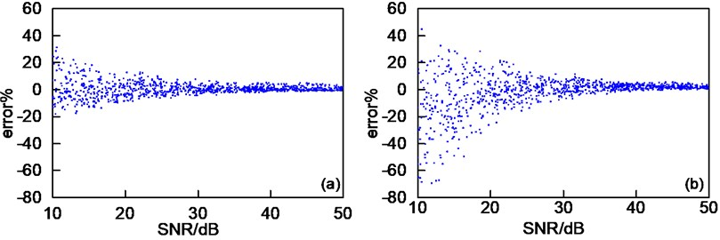 Error of the estimated damping versus SNR: a) proposed method, b) half-power bandwidth method