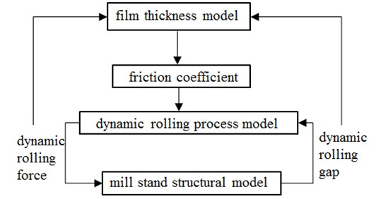 Schematic illustration of the rolling mill dynamic characteristics