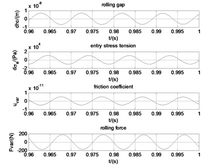 Phase relationships when the work roll velocity is 18.2 m/s