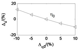 Effects of parameters on friction coefficient