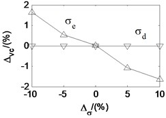 Effects of parameters on critical velocity