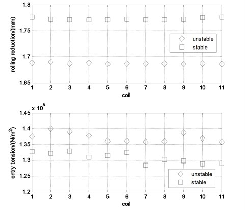 The test statistics results of rolling process parameters