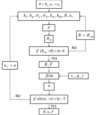 Calculation flow of the friction coefficient and the rolling force