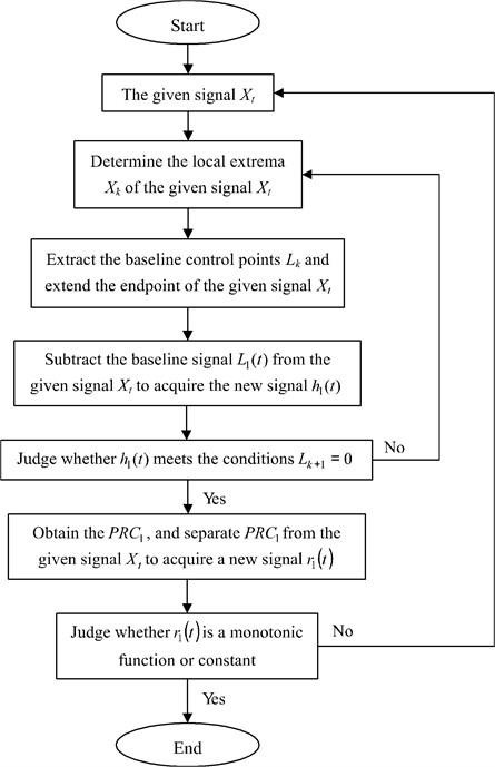 The flowchart of EITD algorithm