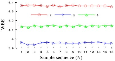 The distribution of entropy value with Wigner bi-spectrum entropy (WBE):  1 – normal, 2 – pitting, 3 – worn and broken teeth