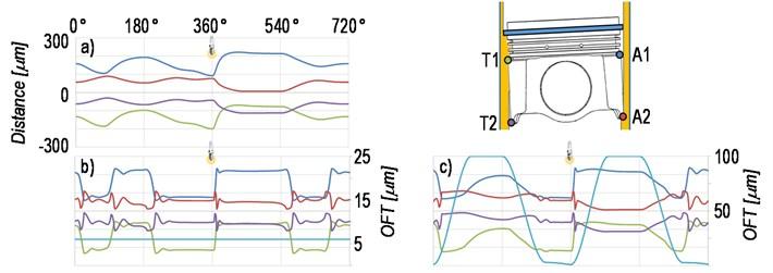 Piston secondary motion: a) fully-flooded model, b) 6 μm model, c) hybrid model