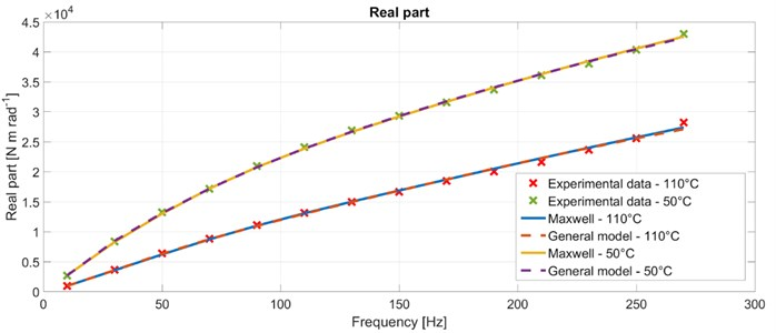 The real part of the complex stiffness – comparison between experiment and simulation