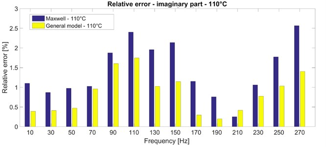 Relative error between the experimental and simulated data – imaginary part  of the complex stiffness for the temperature of 110 °C
