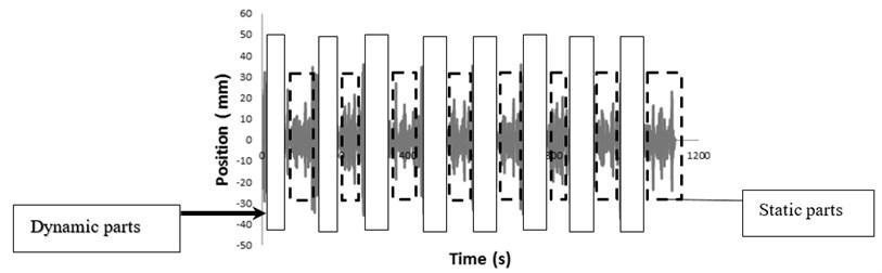 Original dynamic signal