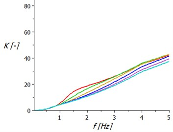 Frequency dependence the coefficient of seated human loading on the acceleration of seat:  a) with hydraulic telescopic shock absorber, b) with two air springs