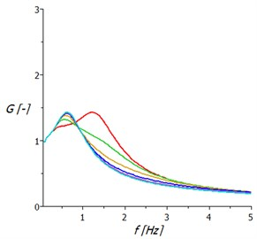 Transmission frequency characteristics of springing support:  a) with hydraulic damper, b)with two air springs