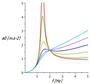 Acceleration amplitude frequency characteristics of springing support:  a) with hydraulic damper, b) with two air springs