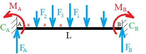 Drive shaft computational model and its boundary conditions