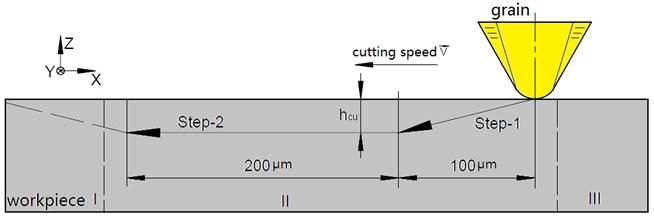 Simulation path of process single grain cutting